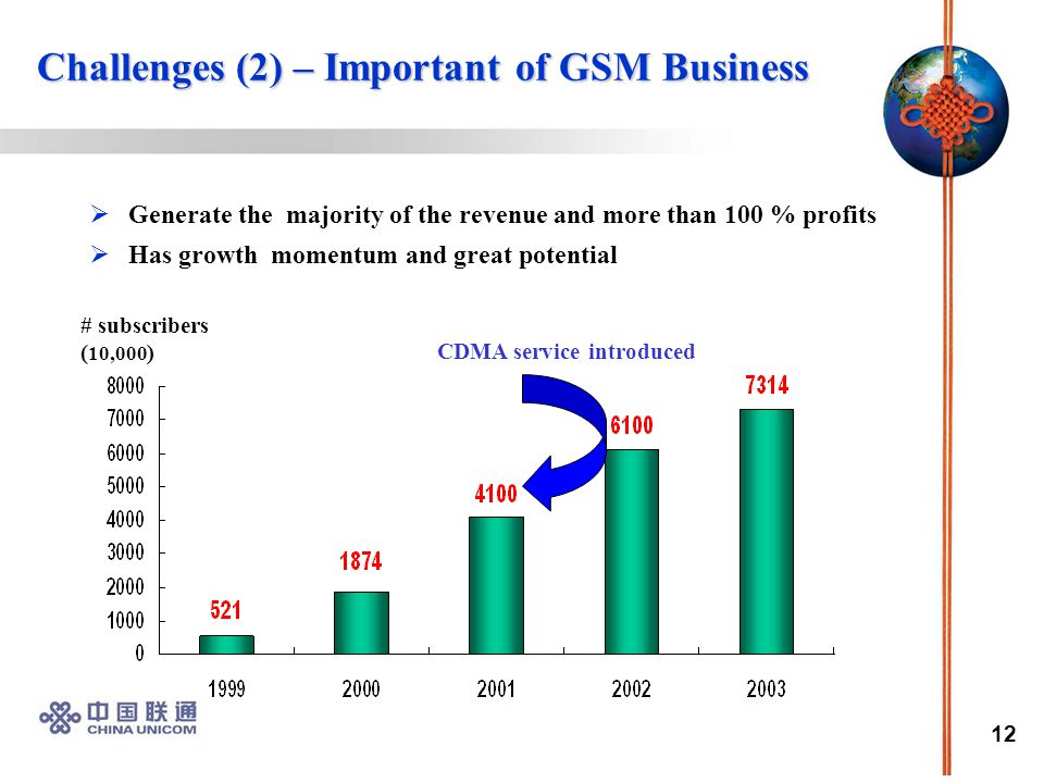 12  Generate the majority of the revenue and more than 100 % profits  Has growth momentum and great potential Challenges (2) – Important of GSM Business # subscribers ( 10,000 ) CDMA service introduced