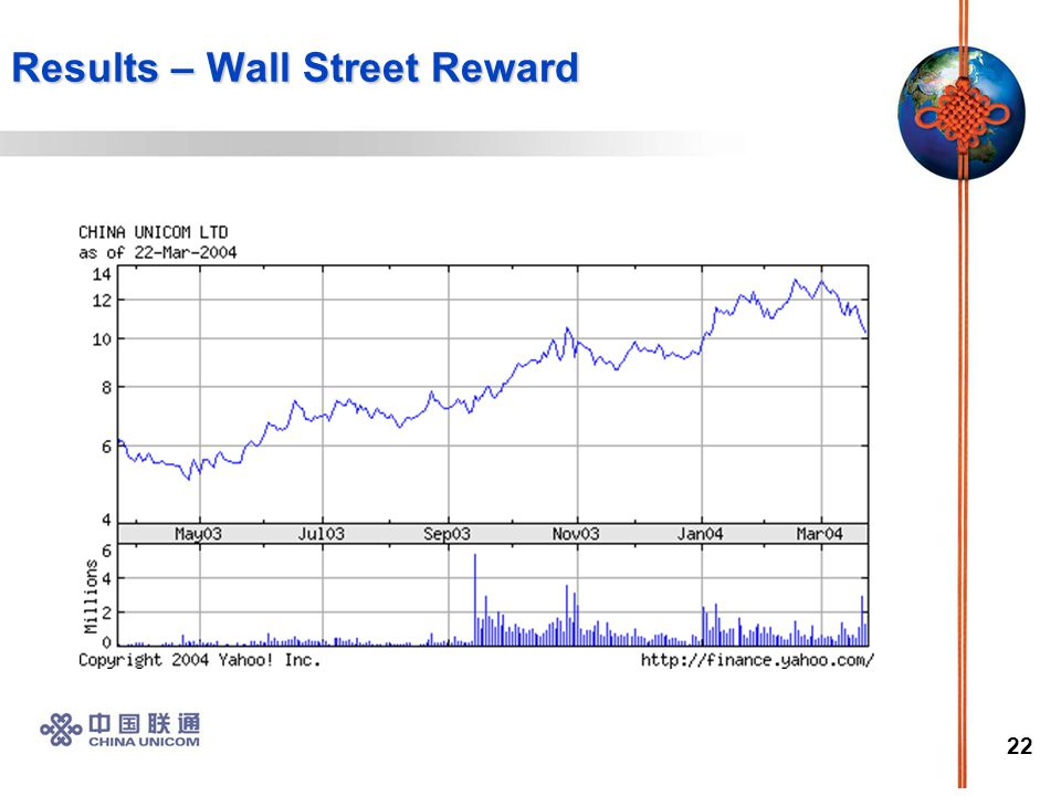 22 Results – Wall Street Reward