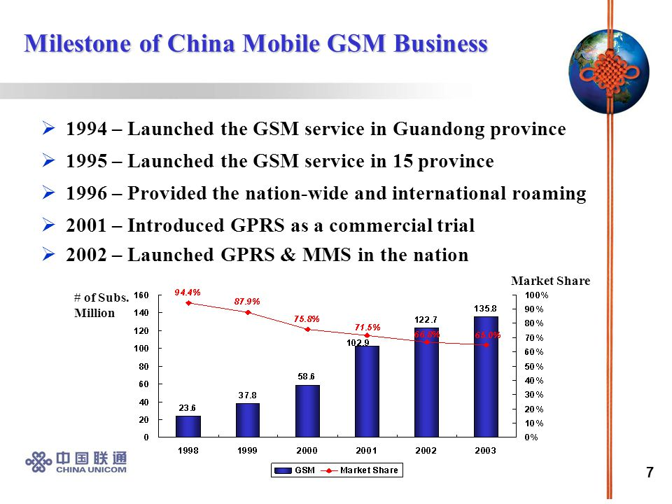 7 Milestone of China Mobile GSM Business  1994 – Launched the GSM service in Guandong province  1995 – Launched the GSM service in 15 province  1996 – Provided the nation-wide and international roaming  2001 – Introduced GPRS as a commercial trial  2002 – Launched GPRS & MMS in the nation # of Subs.