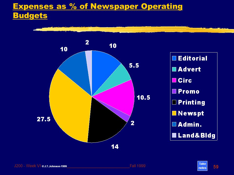 Take notes 59 J200 - Week VI © J.T.Johnson 1999 _____________________________Fall 1999 Expenses as % of Newspaper Operating Budgets