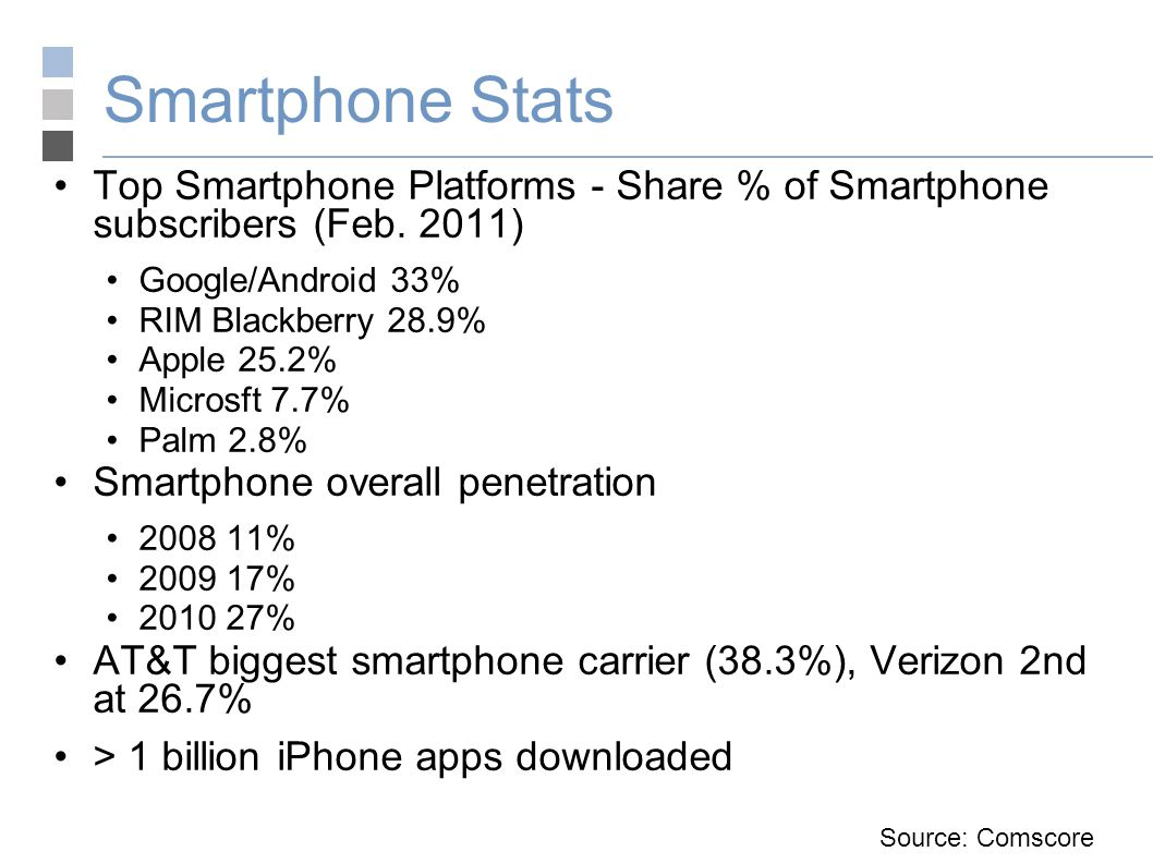 Smartphone Stats Top Smartphone Platforms - Share % of Smartphone subscribers (Feb.