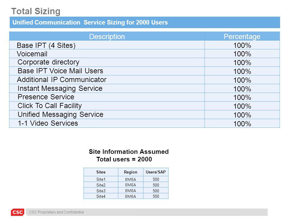 CSC Proprietary and Confidential Total Sizing DescriptionPercentage Base IPT (4 Sites) 100% Voicemail 100% Corporate directory100% Base IPT Voice Mail