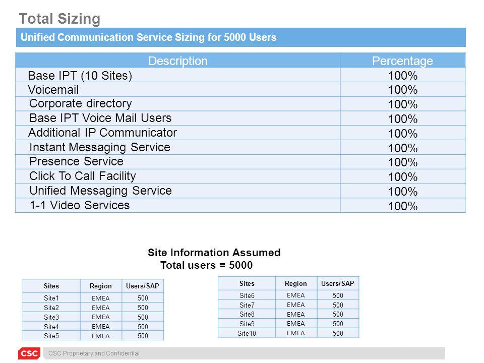 CSC Proprietary and Confidential Total Sizing DescriptionPercentage Base IPT (10 Sites) 100% Voicemail 100% Corporate directory100% Base IPT Voice Mai