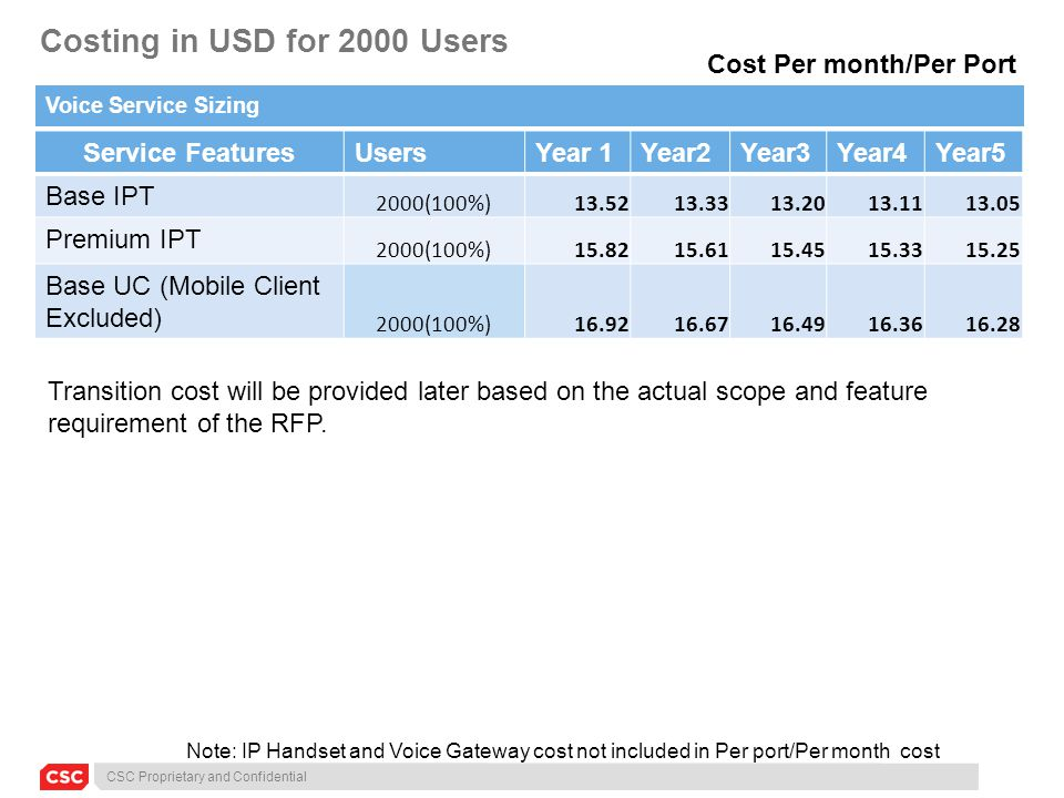 CSC Proprietary and Confidential Costing in USD for 2000 Users Voice Service Sizing Service FeaturesUsersYear 1Year2Year3Year4Year5 Base IPT 2000(100%