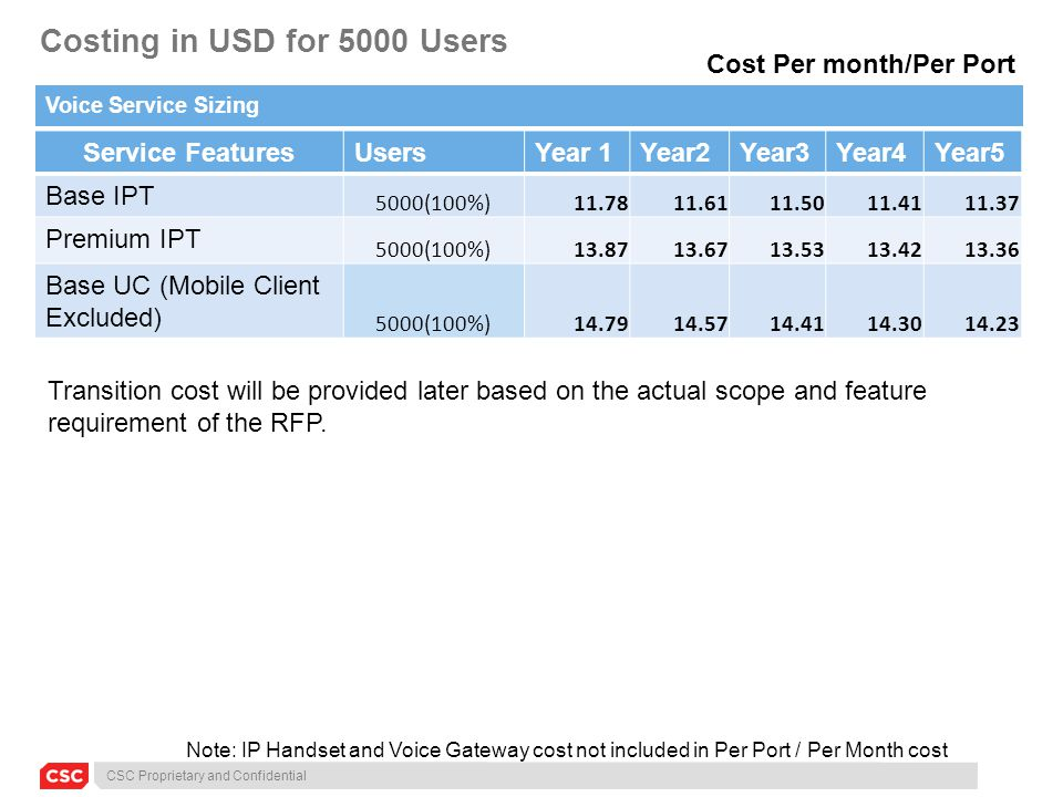 CSC Proprietary and Confidential Costing in USD for 5000 Users Voice Service Sizing Service FeaturesUsersYear 1Year2Year3Year4Year5 Base IPT 5000(100%