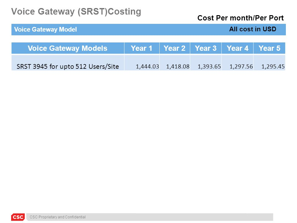 CSC Proprietary and Confidential Voice Gateway (SRST)Costing Voice Gateway Model Voice Gateway ModelsYear 1Year 2Year 3Year 4Year 5 SRST 3945 for upto