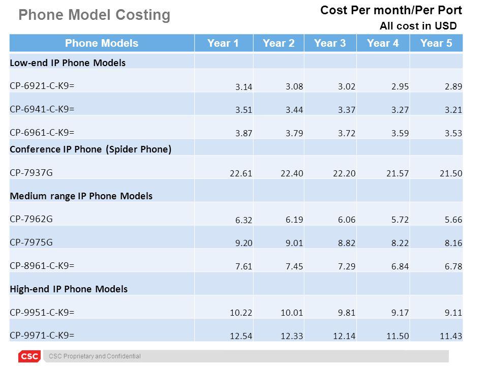 CSC Proprietary and Confidential Phone Model Costing Phone ModelsYear 1Year 2Year 3Year 4Year 5 Low-end IP Phone Models CP-6921-C-K9= 3.14 3.08 3.02 2.95 2.89 CP-6941-C-K9= 3.51 3.44 3.37 3.27 3.21 CP-6961-C-K9= 3.87 3.79 3.72 3.59 3.53 Conference IP Phone (Spider Phone) CP-7937G 22.61 22.40 22.20 21.57 21.50 Medium range IP Phone Models CP-7962G 6.32 6.19 6.06 5.72 5.66 CP-7975G 9.20 9.01 8.82 8.22 8.16 CP-8961-C-K9= 7.61 7.45 7.29 6.84 6.78 High-end IP Phone Models CP-9951-C-K9= 10.22 10.01 9.81 9.17 9.11 CP-9971-C-K9= 12.54 12.33 12.14 11.50 11.43 Cost Per month/Per Port All cost in USD