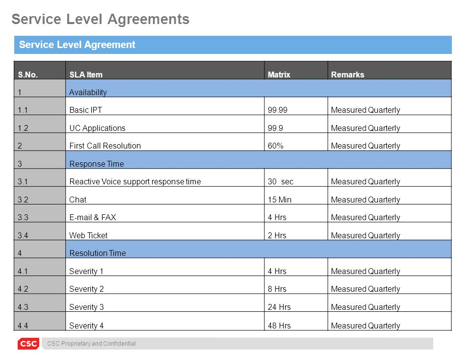 CSC Proprietary and Confidential Service Level Agreements Service Level Agreement S.No.SLA ItemMatrixRemarks 1Availability 1.1Basic IPT99.99Measured Q