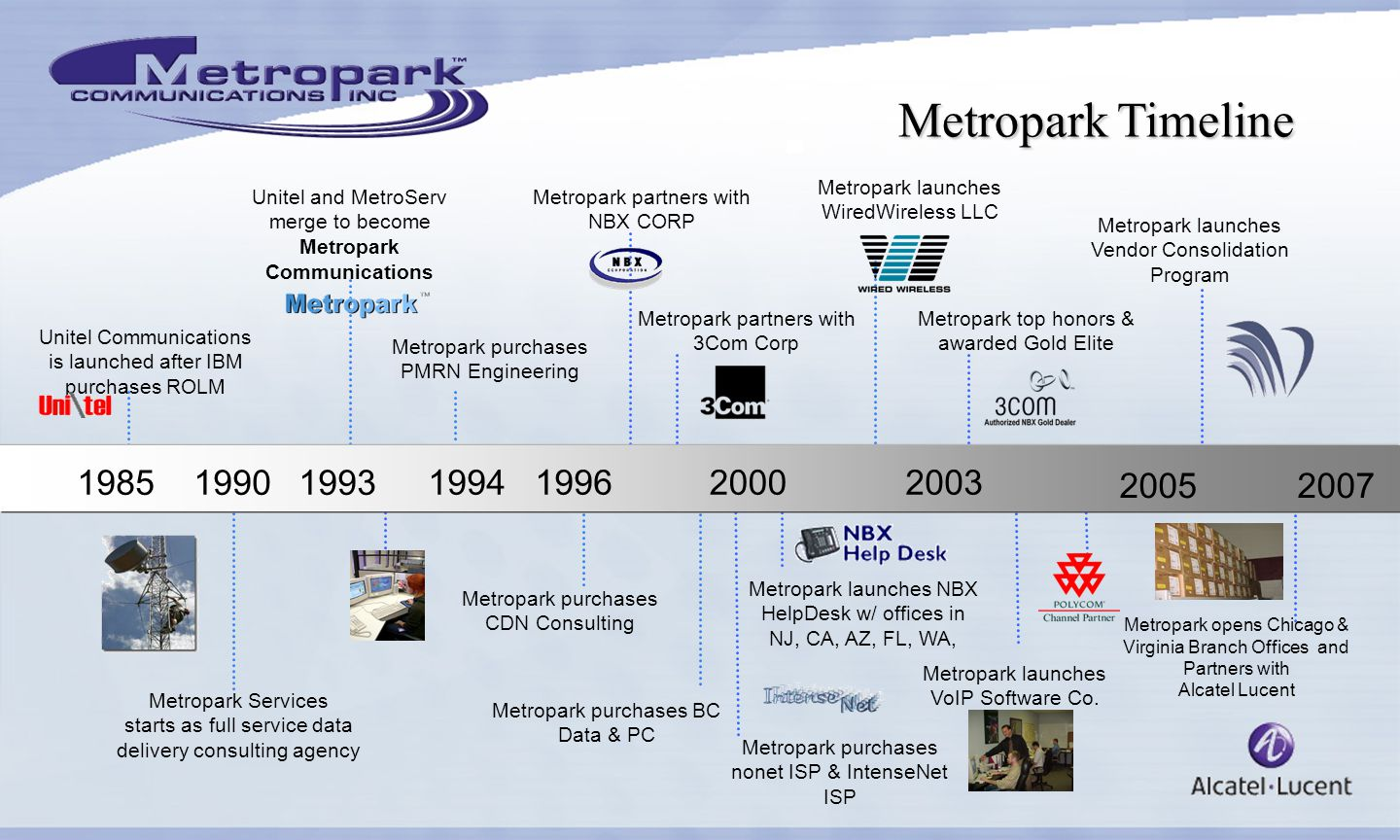 Metropark Timeline 2003 19851993 1994 19962000 2005 2007 Unitel Communications is launched after IBM purchases ROLM Metropark Services starts as full service data delivery consulting agency 1990 Unitel and MetroServ merge to become Metropark Communications Metropark purchases PMRN Engineering Metropark purchases CDN Consulting Metropark purchases BC Data & PC Metropark partners with NBX CORP Metropark partners with 3Com Corp Metropark launches NBX HelpDesk w/ offices in NJ, CA, AZ, FL, WA, Metropark purchases nonet ISP & IntenseNet ISP Metropark launches WiredWireless LLC Metropark launches VoIP Software Co.