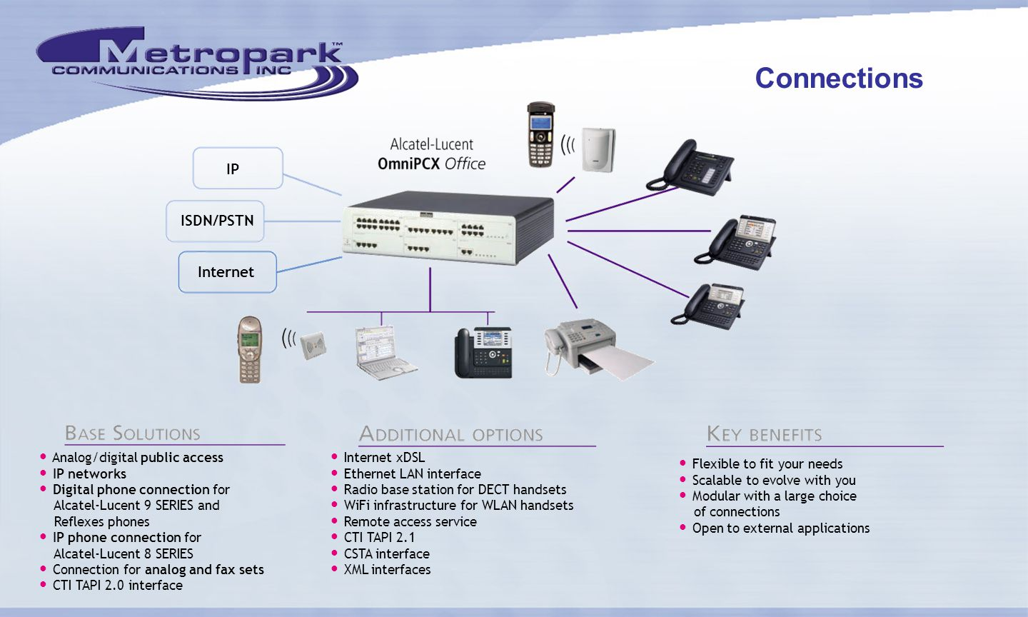 Connections Internet xDSL Ethernet LAN interface Radio base station for DECT handsets WiFi infrastructure for WLAN handsets Remote access service CTI TAPI 2.1 CSTA interface XML interfaces Flexible to fit your needs Scalable to evolve with you Modular with a large choice of connections Open to external applications Analog/digital public access IP networks Digital phone connection for Alcatel-Lucent 9 SERIES and Reflexes phones IP phone connection for Alcatel-Lucent 8 SERIES Connection for analog and fax sets CTI TAPI 2.0 interface IP ISDN/PSTN Internet