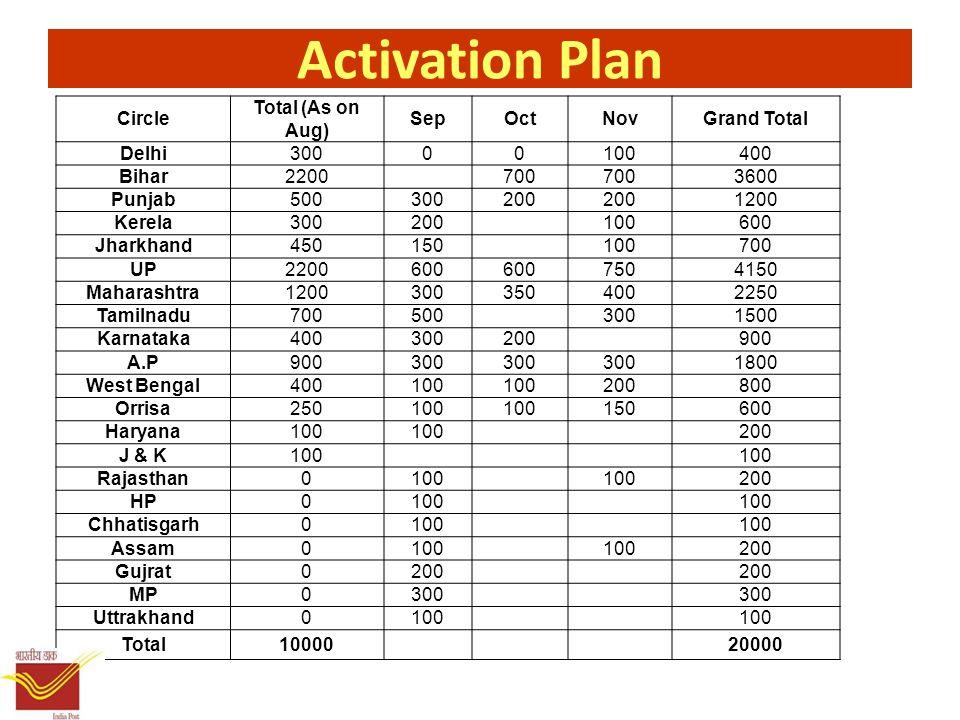 Activation Plan Circle Total (As on Aug) SepOctNovGrand Total Delhi30000100400 Bihar2200 700 3600 Punjab500300200 1200 Kerela300200 100600 Jharkhand450150 100700 UP2200600 7504150 Maharashtra12003003504002250 Tamilnadu700500 3001500 Karnataka400300200 900 A.P900300 1800 West Bengal400100 200800 Orrisa250100 150600 Haryana100 200 J & K100 Rajasthan0100 200 HP0100 Chhatisgarh0100 Assam0100 200 Gujrat0200 MP0300 Uttrakhand0100 Total10000 20000