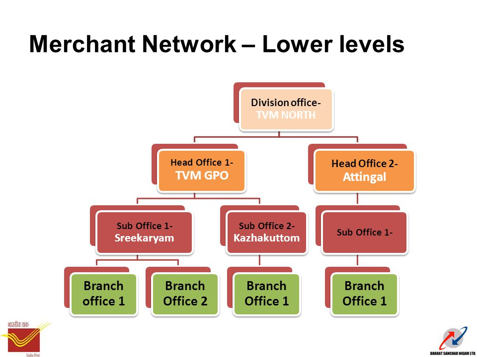 Merchant Network – Lower levels Division office- TVM NORTH Head Office 1- TVM GPO Sub Office 1- Sreekaryam Branch office 1 Branch Office 2 Sub Office 2- Kazhakuttom Branch Office 1 Head Office 2- Attingal Sub Office 1- Branch Office 1