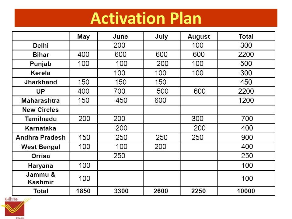 Activation Plan MayJuneJulyAugustTotal Delhi 200 100 300 Bihar 400600 2200 Punjab 100 200100 500 Kerela 100 300 Jharkhand 150 450 UP 400700 500 6002200 Maharashtra 150 450600 1200 New Circles Tamilnadu 200 300 700 Karnataka 200 400 Andhra Pradesh 150 250 900 West Bengal 100 200 400 Orrisa 250 Haryana 100 Jammu & Kashmir 100 Total1850 33002600 225010000