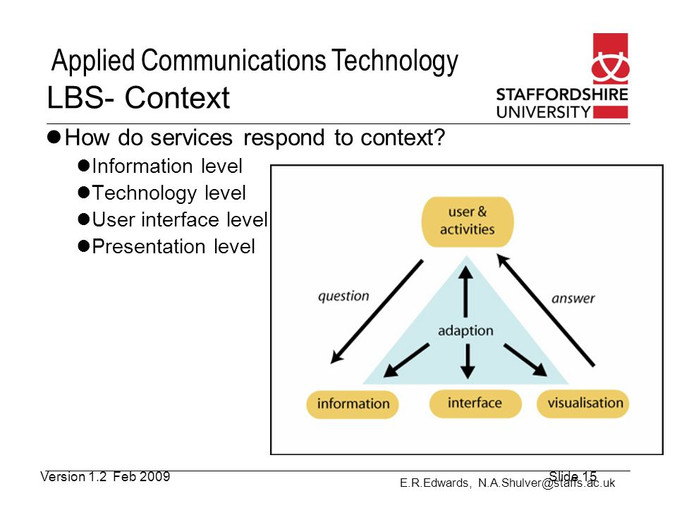 E.R.Edwards, N.A.Shulver@staffs.ac.uk Applied Communications Technology LBS- Context How do services respond to context? Information level Technology