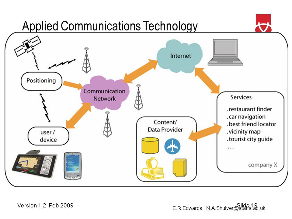 E.R.Edwards, N.A.Shulver@staffs.ac.uk Applied Communications Technology How does it Work? Version 1.2 Feb 2009Slide 19