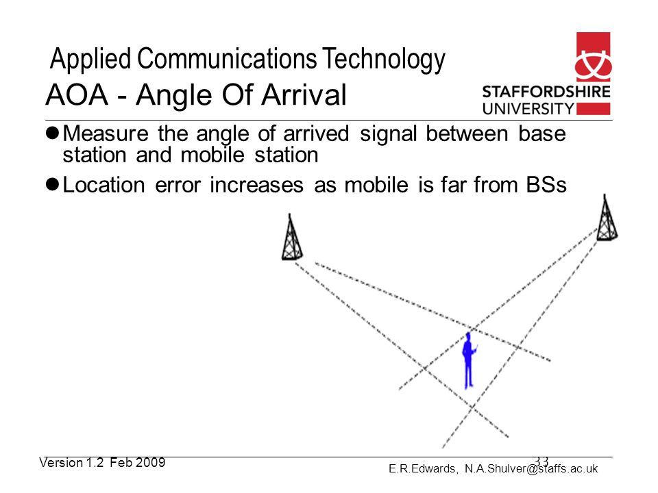 E.R.Edwards, N.A.Shulver@staffs.ac.uk Applied Communications Technology AOA - Angle Of Arrival Measure the angle of arrived signal between base statio