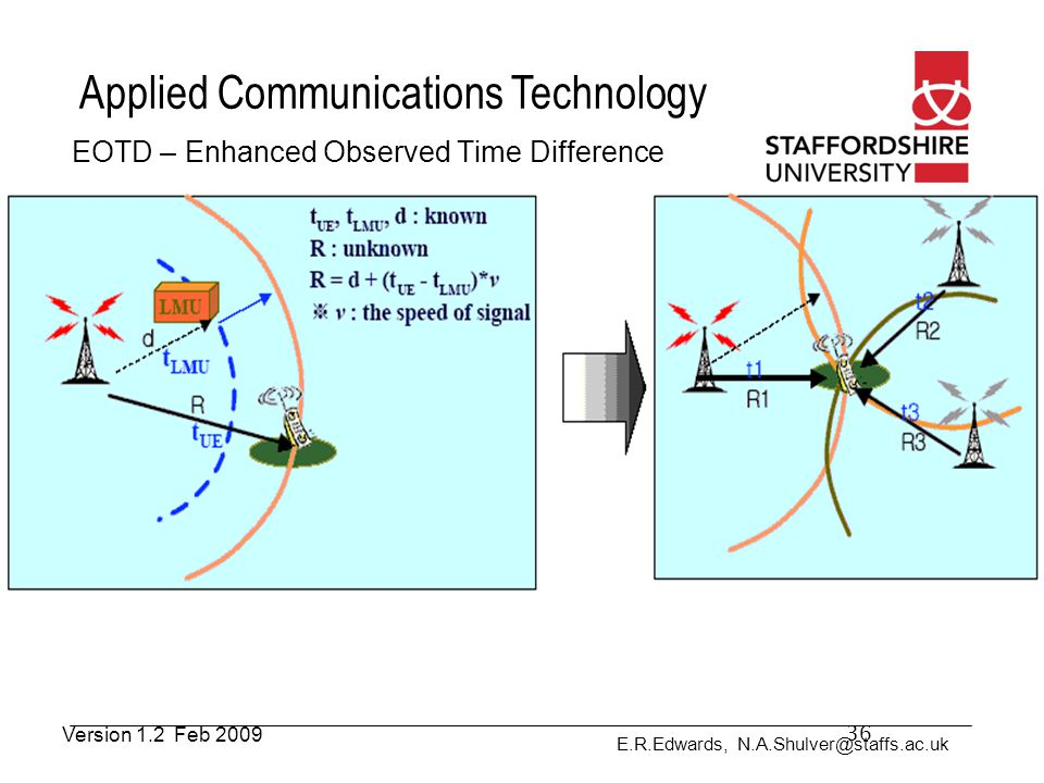 E.R.Edwards, N.A.Shulver@staffs.ac.uk Applied Communications Technology EOTD – Enhanced Observed Time Difference 36Version 1.2 Feb 2009