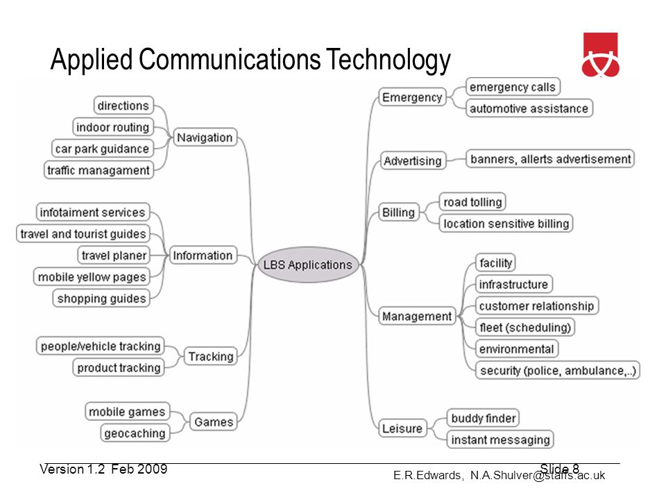 E.R.Edwards, N.A.Shulver@staffs.ac.uk Applied Communications Technology How does it Work.
