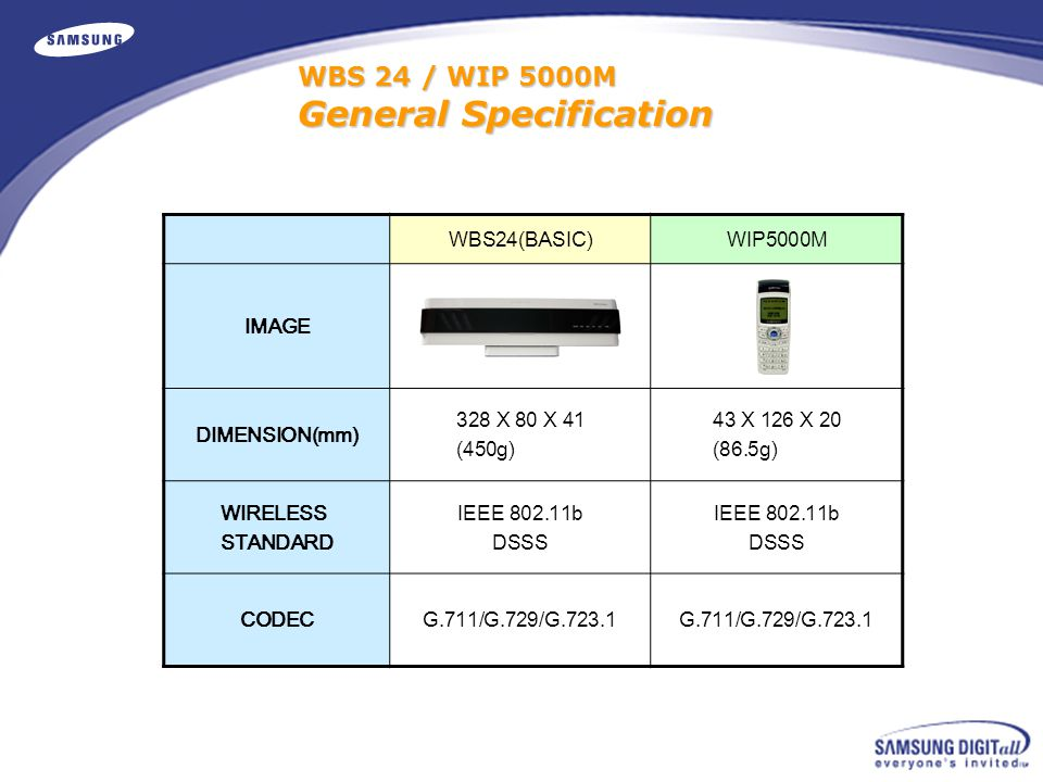 WBS 24 / WIP 5000M General Specification WBS24(BASIC)WIP5000M IMAGE DIMENSION(mm) 328 X 80 X 41 (450g) 43 X 126 X 20 (86.5g) WIRELESS STANDARD IEEE 802.11b DSSS IEEE 802.11b DSSS CODECG.711/G.729/G.723.1