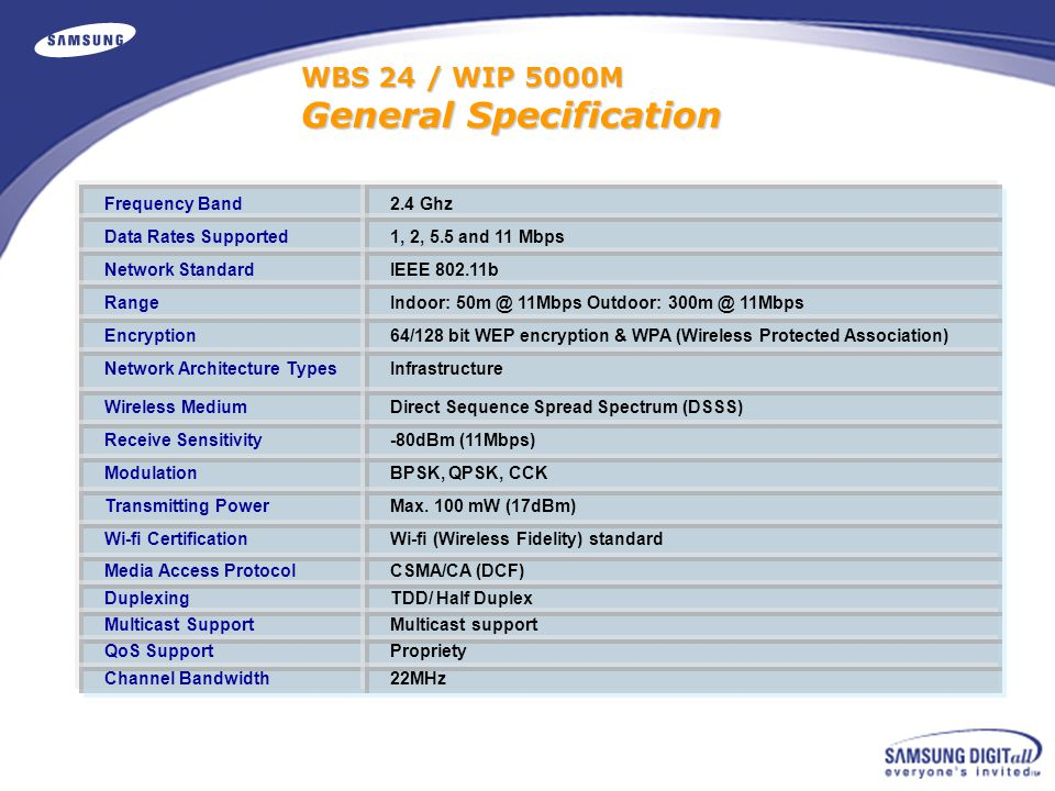 WBS 24 / WIP 5000M General Specification Frequency Band 2.4 Ghz Data Rates Supported 1, 2, 5.5 and 11 Mbps Network Standard IEEE 802.11b Range Indoor: 50m @ 11Mbps Outdoor: 300m @ 11Mbps Encryption 64/128 bit WEP encryption & WPA (Wireless Protected Association) Network Architecture Types Infrastructure Wireless Medium Direct Sequence Spread Spectrum (DSSS) Receive Sensitivity -80dBm (11Mbps) Modulation BPSK, QPSK, CCK Transmitting Power Max.