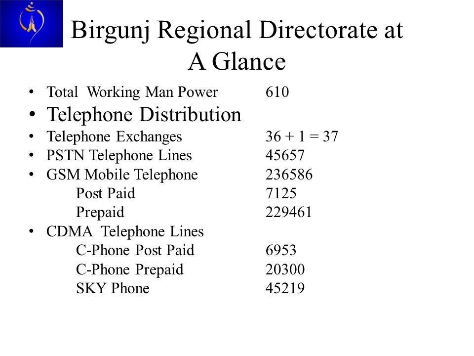 Birgunj Regional Directorate at A Glance Total Working Man Power610 Telephone Distribution Telephone Exchanges 36 + 1 = 37 PSTN Telephone Lines45657 GSM Mobile Telephone236586 Post Paid7125 Prepaid229461 CDMA Telephone Lines C-Phone Post Paid6953 C-Phone Prepaid20300 SKY Phone45219