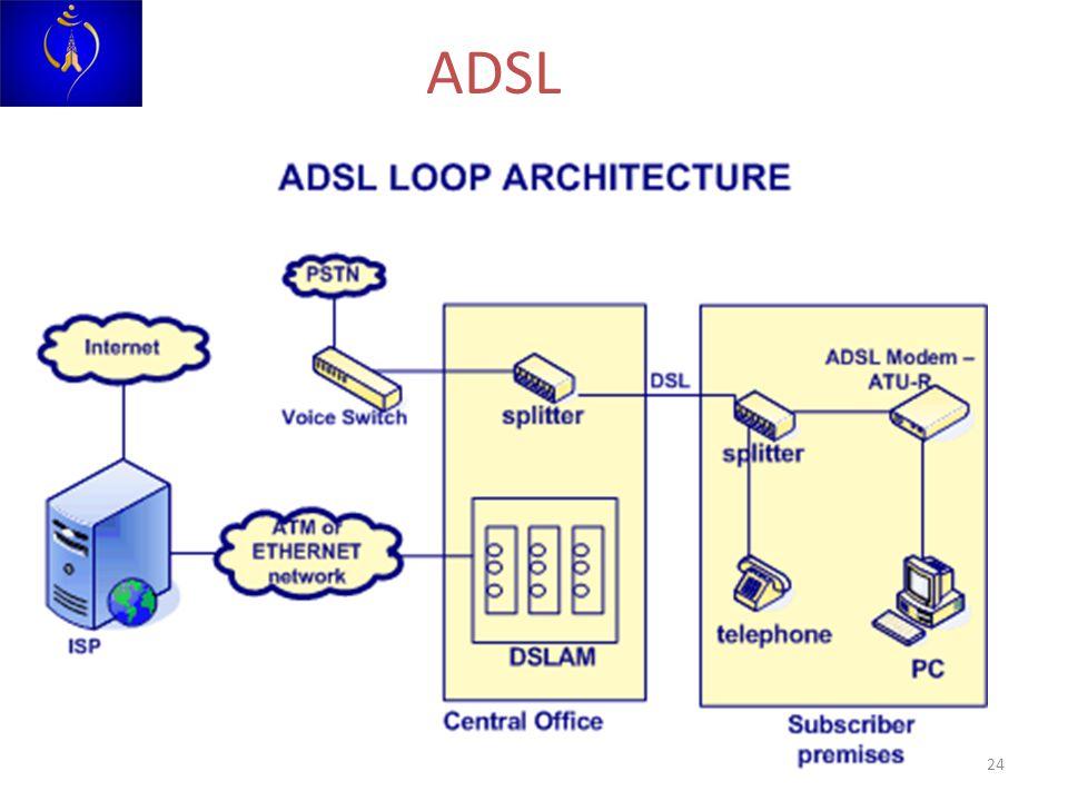 24 ADSL