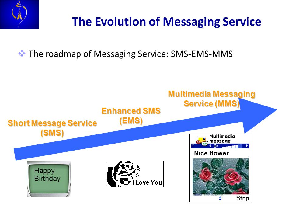 Short Message Service (SMS) Enhanced SMS (EMS) Multimedia Messaging Service (MMS)  The roadmap of Messaging Service: SMS-EMS-MMS Happy Birthday Nice flower The Evolution of Messaging Service