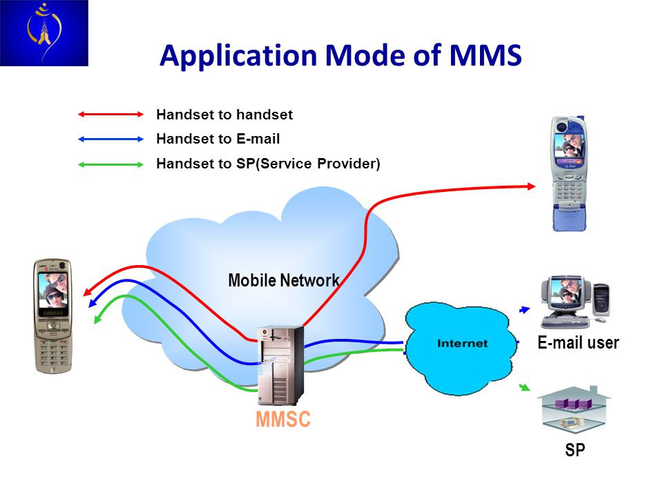Mobile Network Application Mode of MMS E-mail user SP Handset to handset Handset to E-mail Handset to SP(Service Provider) MMSC
