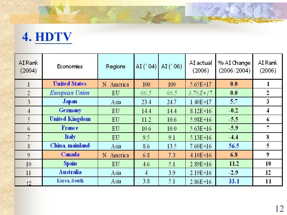 12 4. HDTV