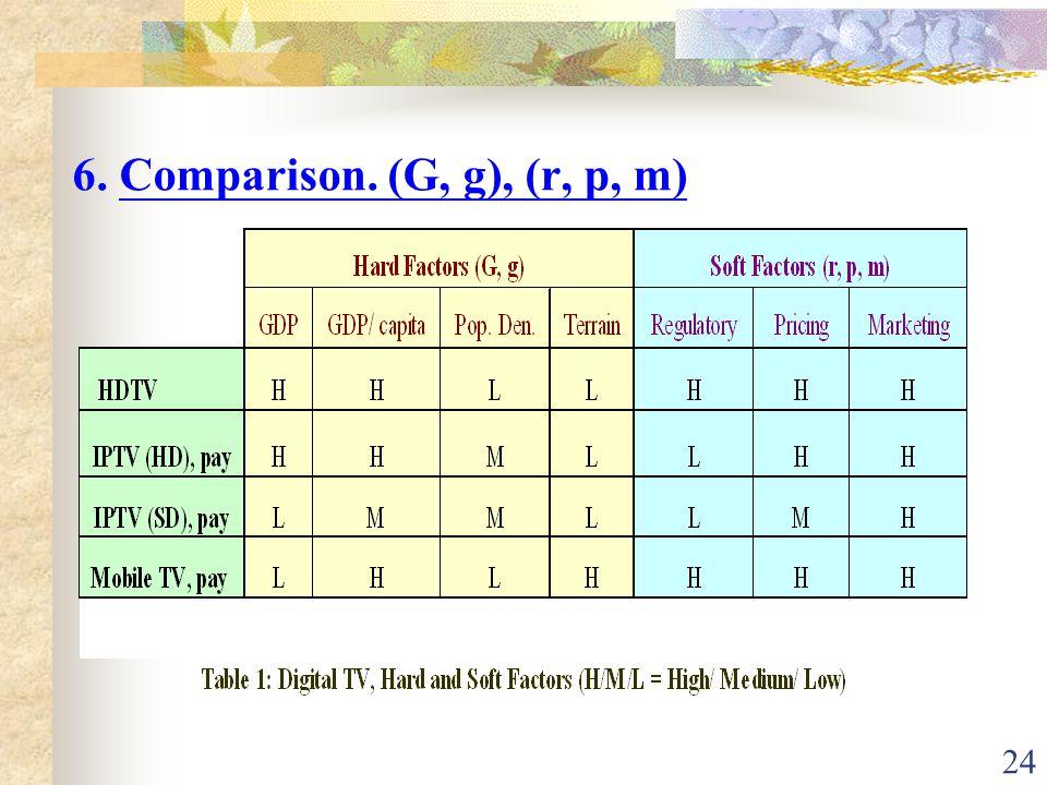 24 6. Comparison. (G, g), (r, p, m)