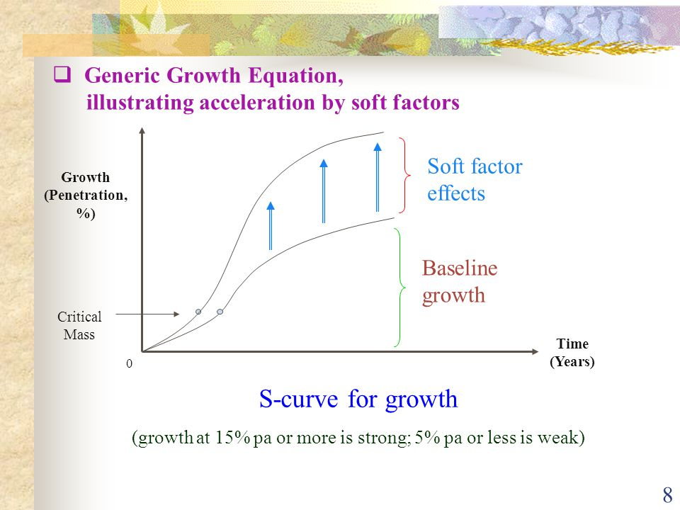 8 Growth (Penetration, %) Baseline growth Soft factor effects Time (Years) 0  Generic Growth Equation, illustrating acceleration by soft factors S-curve for growth (growth at 15% pa or more is strong; 5% pa or less is weak) Critical Mass