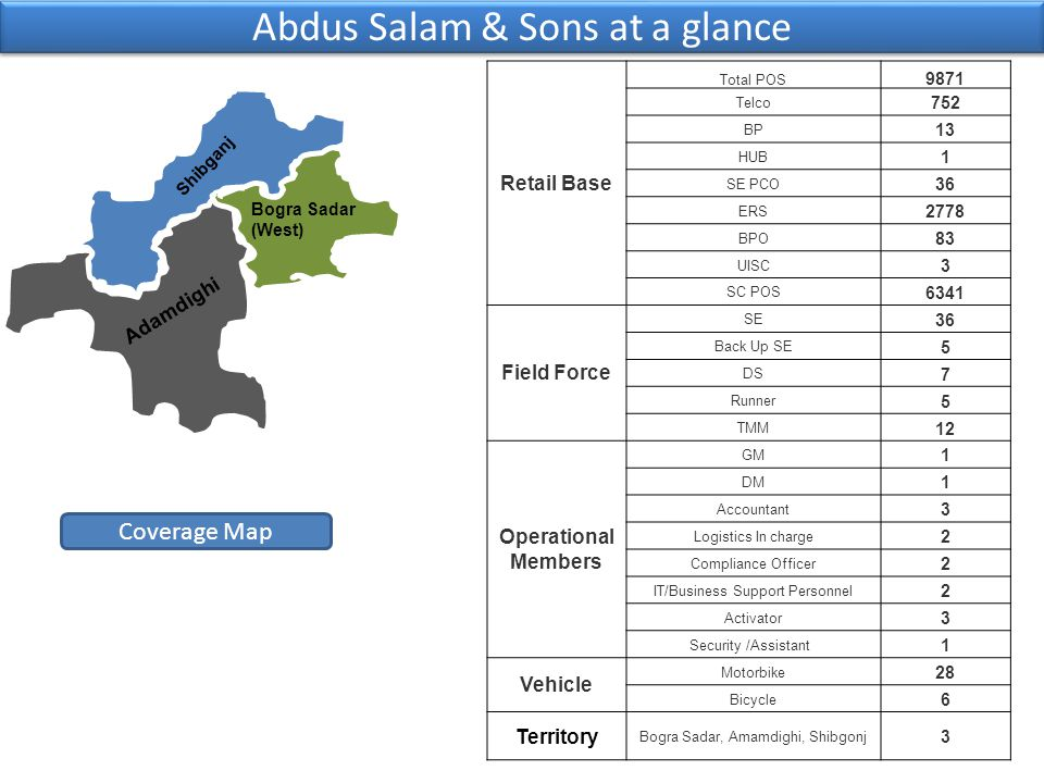 Abdus Salam & Sons at a glance Coverage Map Shibganj Adamdighi Bogra Sadar (West) Retail Base Total POS 9871 Telco 752 BP 13 HUB 1 SE PCO 36 ERS 2778 BPO 83 UISC 3 SC POS 6341 Field Force SE 36 Back Up SE 5 DS 7 Runner 5 TMM 12 Operational Members GM 1 DM 1 Accountant 3 Logistics In charge 2 Compliance Officer 2 IT/Business Support Personnel 2 Activator 3 Security /Assistant 1 Vehicle Motorbike 28 Bicycle 6 Territory Bogra Sadar, Amamdighi, Shibgonj 3