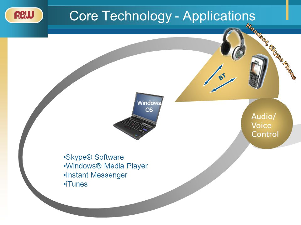 Core Technology - Applications Audio/ Voice Control BT Windows OS Skype® Software Windows® Media Player Instant Messenger iTunes