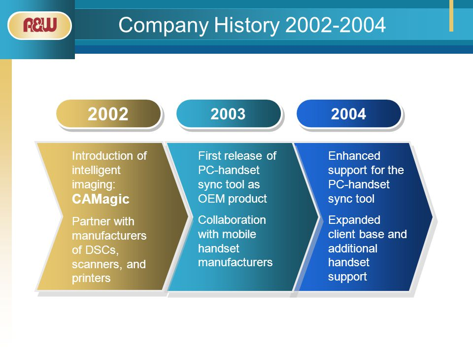Company History 2002-2004 2002 2003 2004 Introduction of intelligent imaging: CAMagic Partner with manufacturers of DSCs, scanners, and printers First release of PC-handset sync tool as OEM product Collaboration with mobile handset manufacturers Enhanced support for the PC-handset sync tool Expanded client base and additional handset support
