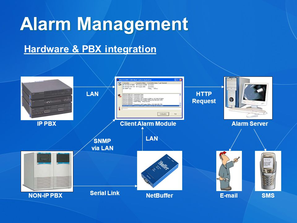 Alarm Management Hardware & PBX integration IP PBX NON-IP PBX Client Alarm Module E-mailSMS LAN SNMP via LAN NetBuffer Serial Link LAN Alarm Server HTTP Request