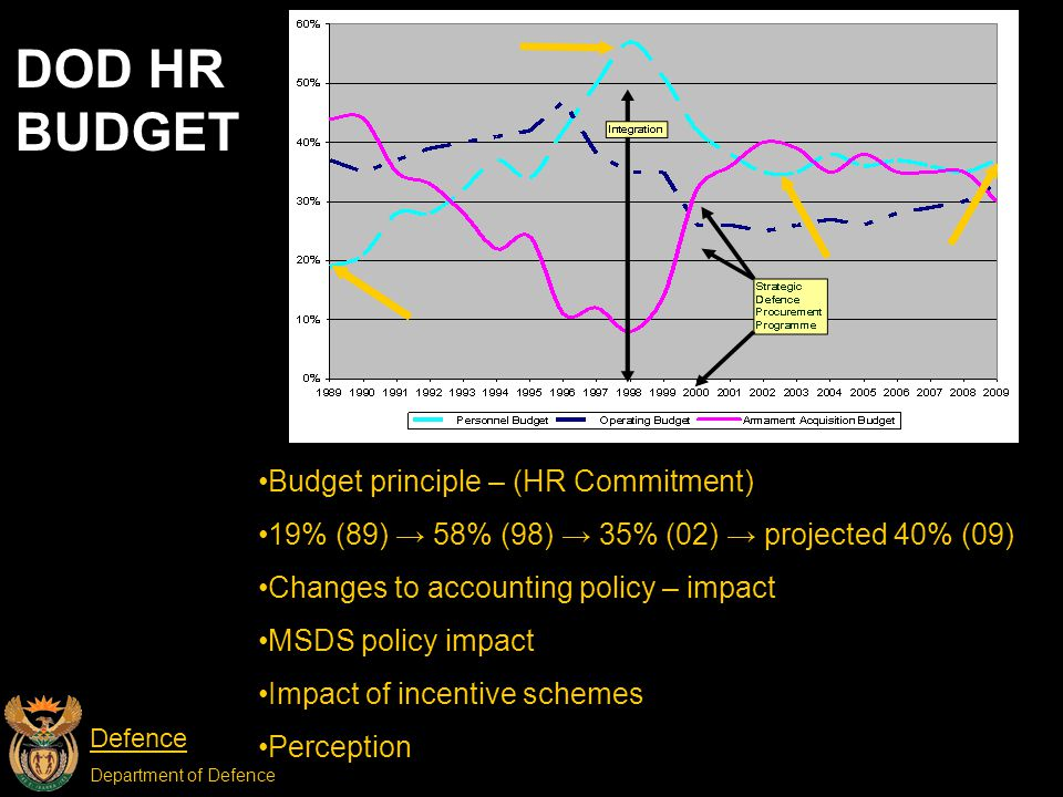 Defence Department of Defence DOD HR BUDGET Budget principle – (HR Commitment) 19% (89) → 58% (98) → 35% (02) → projected 40% (09) Changes to accounting policy – impact MSDS policy impact Impact of incentive schemes Perception
