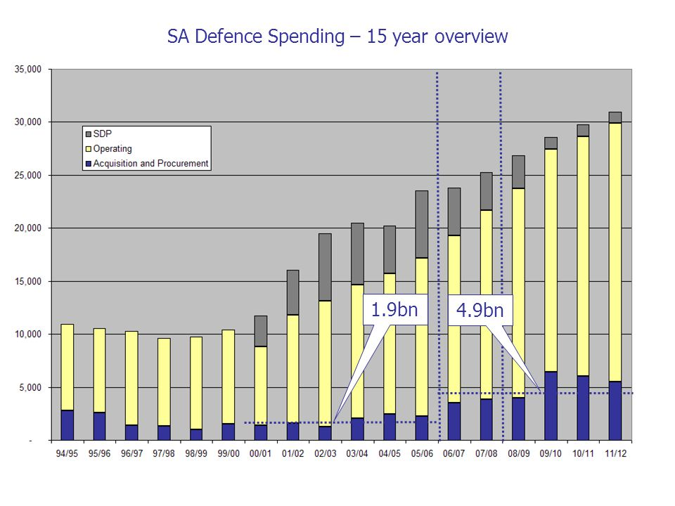 SA Defence Spending – 15 year overview 1.9bn 4.9bn