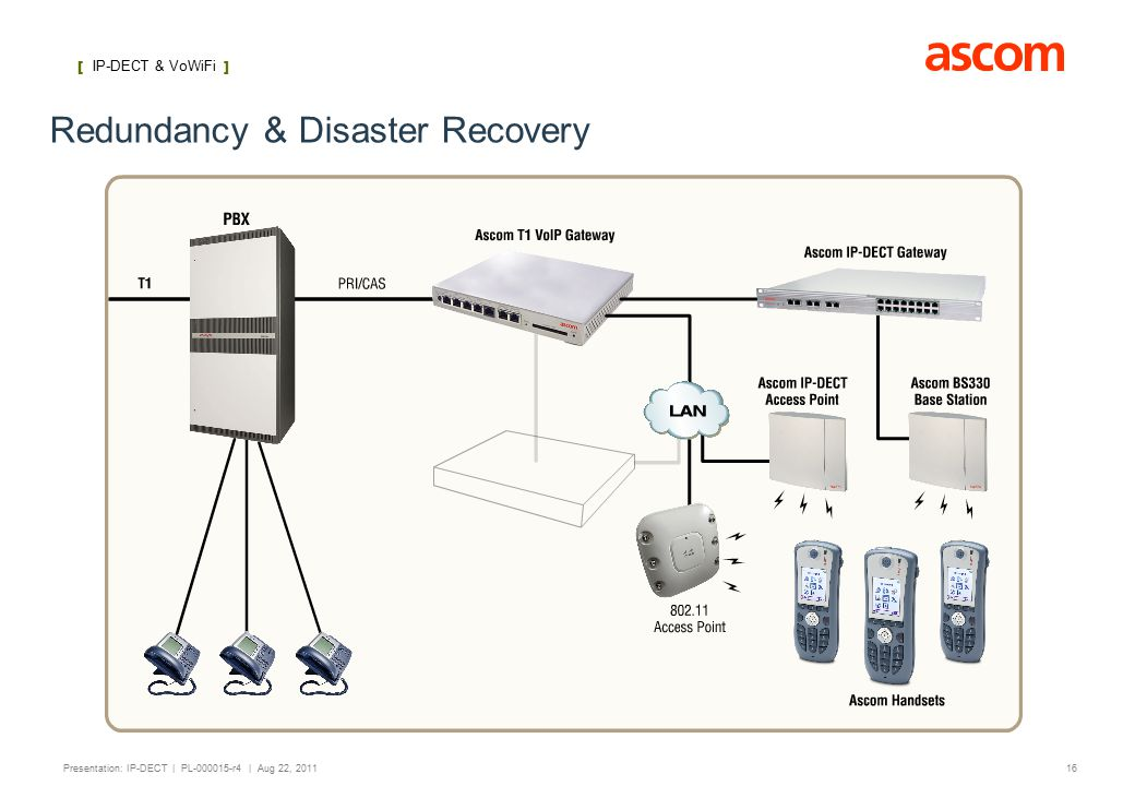 [ IP-DECT ] 16 Presentation: IP-DECT | PL-000015-r4 | Aug 22, 2011 Redundancy & Disaster Recovery [ IP-DECT & VoWiFi ]
