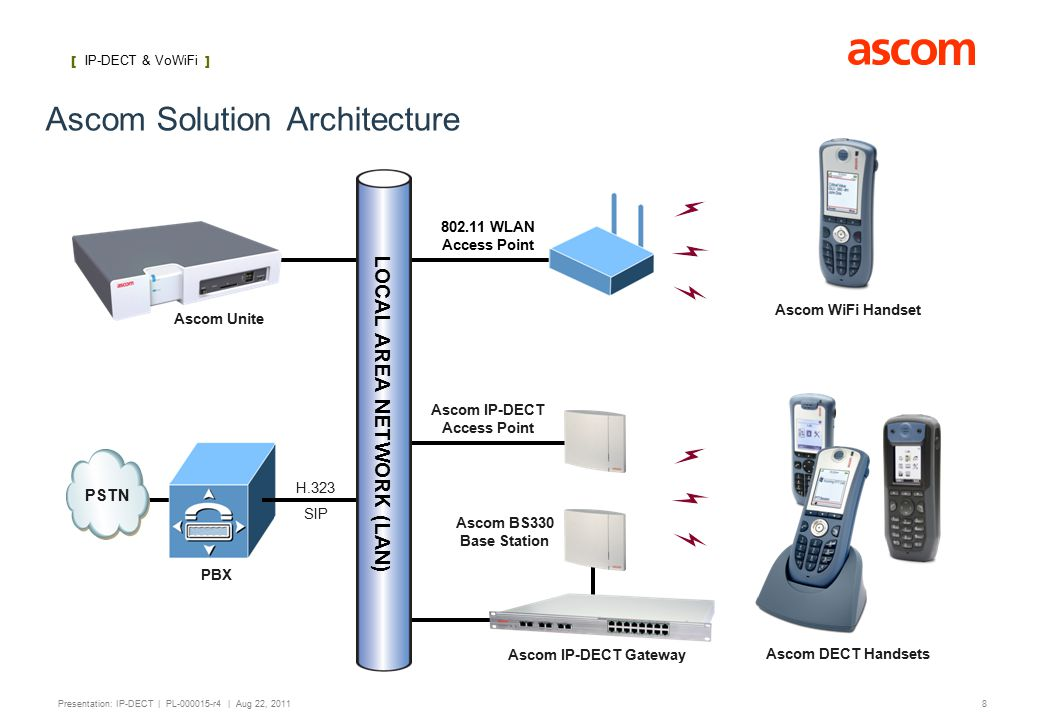[ IP-DECT ] 8 Presentation: IP-DECT | PL-000015-r4 | Aug 22, 2011 H.323 SIP Ascom Solution Architecture Ascom IP-DECT Access Point Ascom IP-DECT Gateway Ascom BS330 Base Station Ascom DECT Handsets [ IP-DECT & VoWiFi ] PBX Ascom WiFi Handset Ascom Unite 802.11 WLAN Access Point LOCAL AREA NETWORK (LAN) PSTN