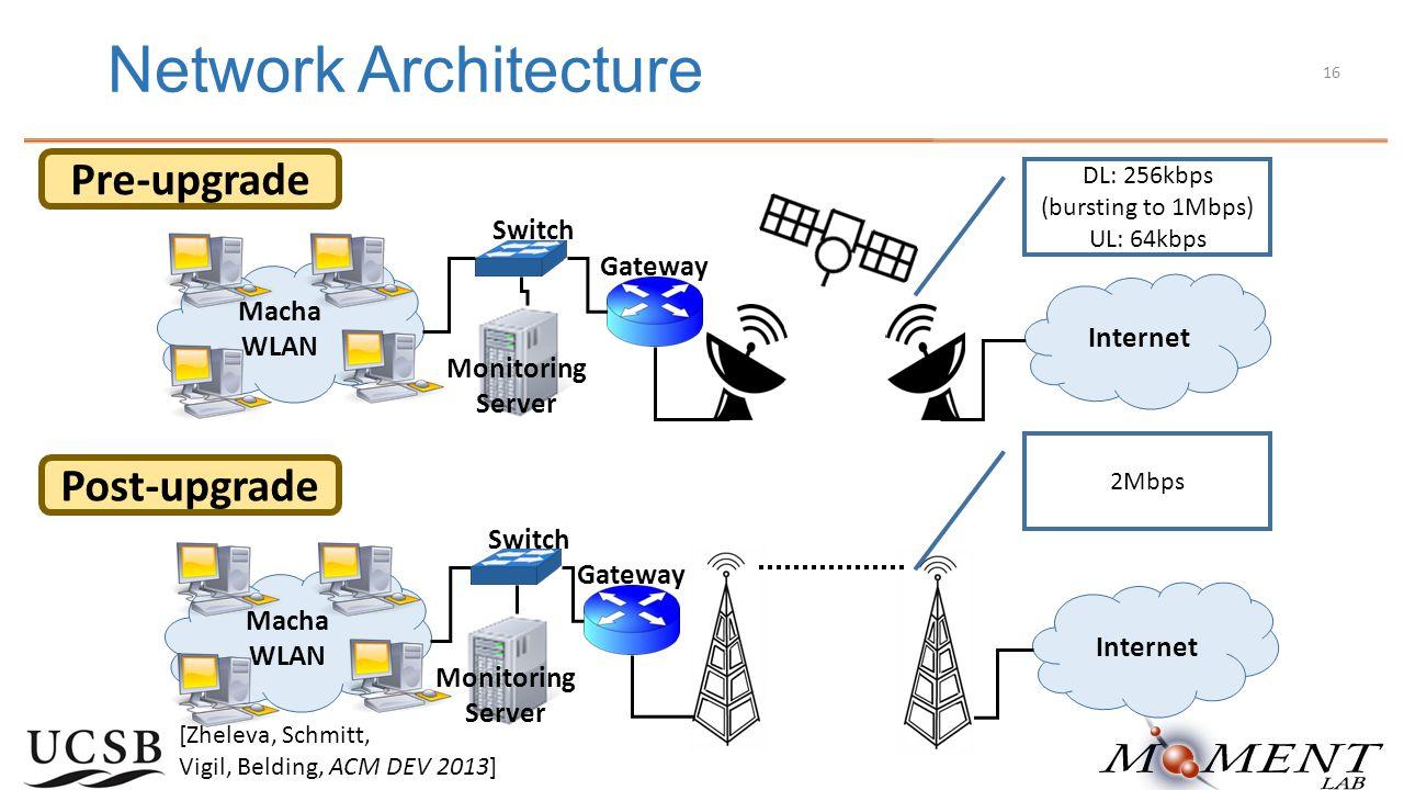 Network Architecture Pre-upgrade Macha WLAN Internet Switch Monitoring Server Gateway Post-upgrade Macha WLAN Internet Switch Monitoring Server Gateway DL: 256kbps (bursting to 1Mbps) UL: 64kbps 2Mbps [Zheleva, Schmitt, Vigil, Belding, ACM DEV 2013] 16