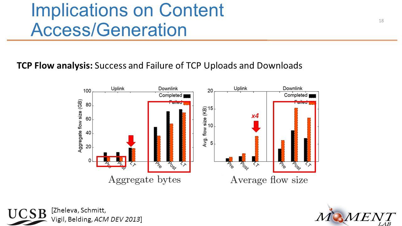 Implications on Content Access/Generation TCP Flow analysis: Success and Failure of TCP Uploads and Downloads [Zheleva, Schmitt, Vigil, Belding, ACM DEV 2013] x4 18