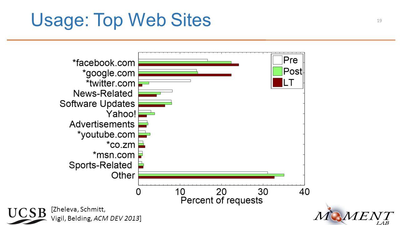 Usage: Top Web Sites [Zheleva, Schmitt, Vigil, Belding, ACM DEV 2013] 19