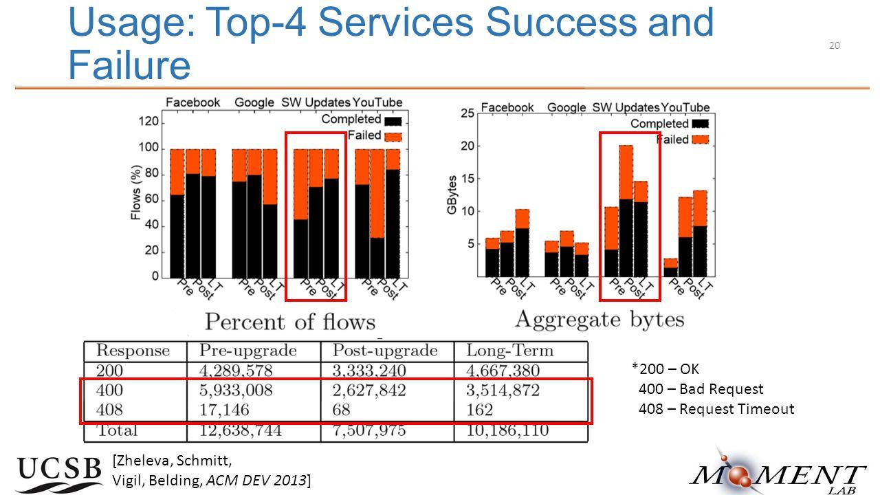 Usage: Top-4 Services Success and Failure [Zheleva, Schmitt, Vigil, Belding, ACM DEV 2013] *200 – OK 400 – Bad Request 408 – Request Timeout 20