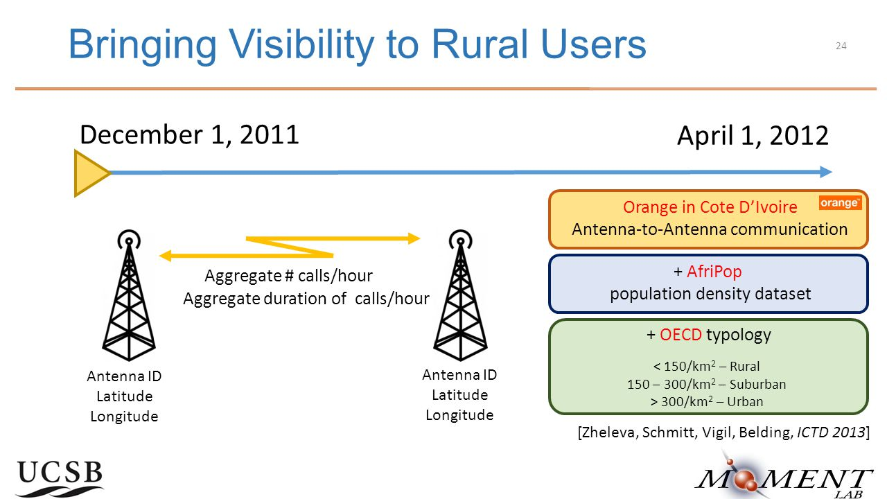 Bringing Visibility to Rural Users December 1, 2011 April 1, 2012 Aggregate # calls/hour Aggregate duration of calls/hour Antenna ID Latitude Longitude Antenna ID Latitude Longitude + AfriPop population density dataset + OECD typology < 150/km 2 – Rural 150 – 300/km 2 – Suburban > 300/km 2 – Urban [Zheleva, Schmitt, Vigil, Belding, ICTD 2013] Orange in Cote D'Ivoire Antenna-to-Antenna communication 24