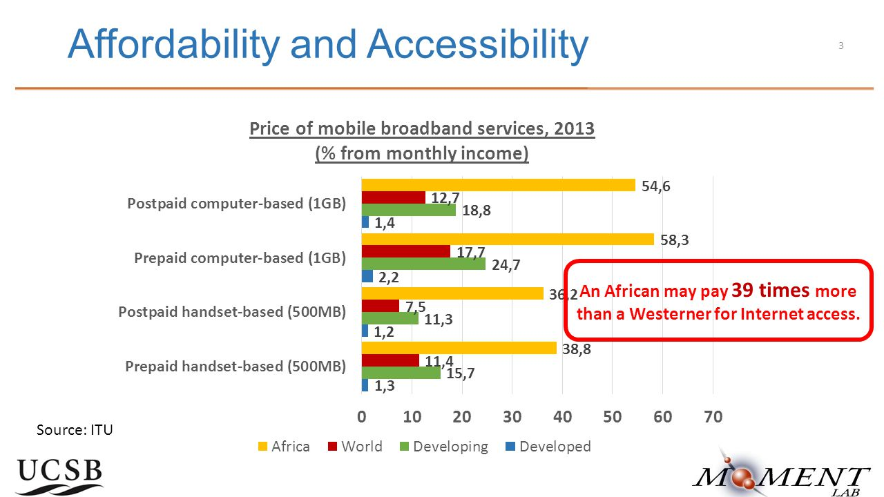 Affordability and Accessibility Source: ITU 3 An African may pay 39 times more than a Westerner for Internet access.