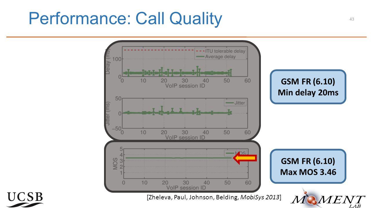 Performance: Call Quality [Zheleva, Paul, Johnson, Belding, MobiSys 2013] GSM FR (6.10) Min delay 20ms GSM FR (6.10) Max MOS 3.46 43