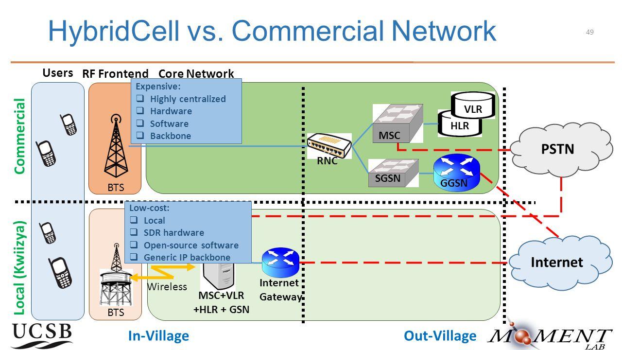 RF Frontend HybridCell vs.