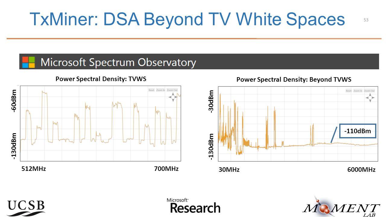 TxMiner: DSA Beyond TV White Spaces 512MHz 700MHz -130dBm -60dBm Power Spectral Density: TVWS -130dBm -30dBm 30MHz 6000MHz -110dBm Power Spectral Density: Beyond TVWS 53