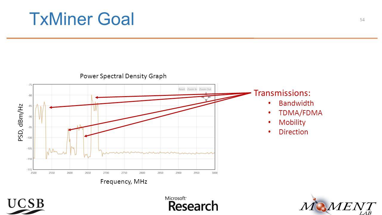 TxMiner Goal Power Spectral Density Graph PSD, dBm/Hz Frequency, MHz Transmissions: Bandwidth TDMA/FDMA Mobility Direction 54