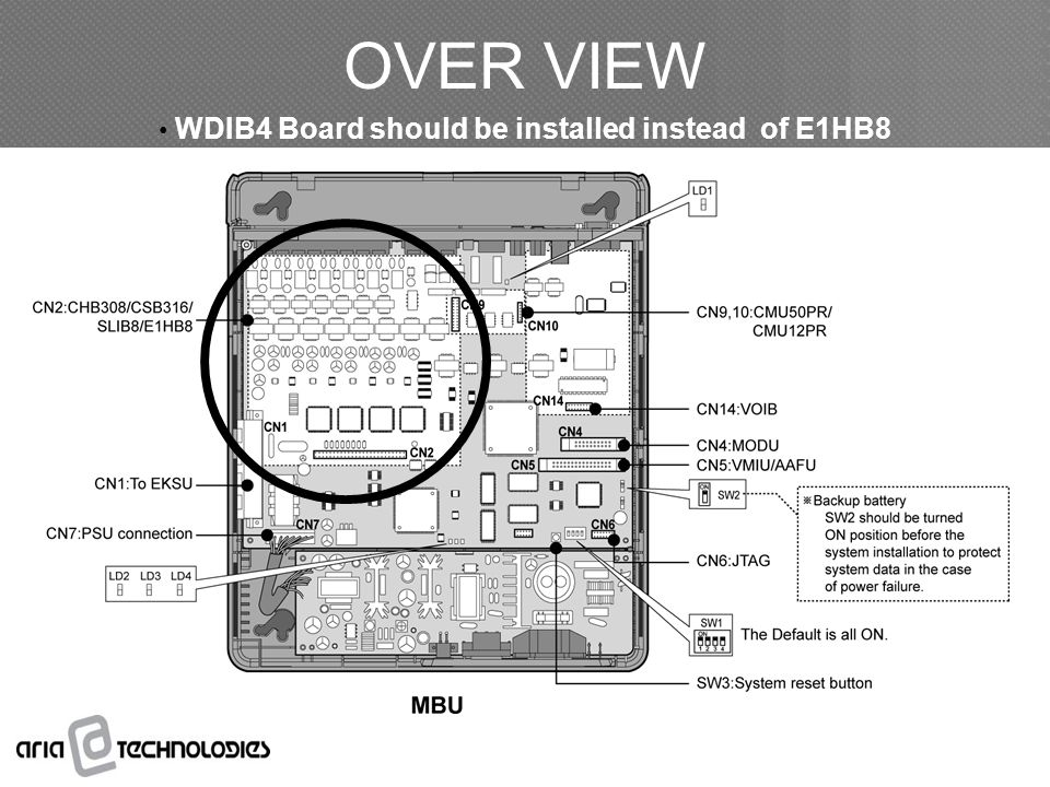 OVER VIEW WDIB4 Board should be installed instead of E1HB8